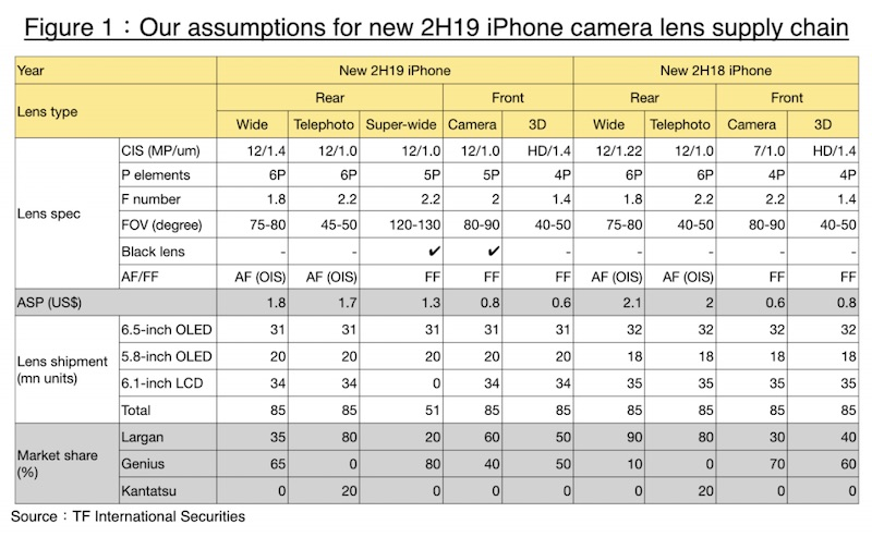 At Least Two 2019 iPhone Models Will Have a Triple Camera