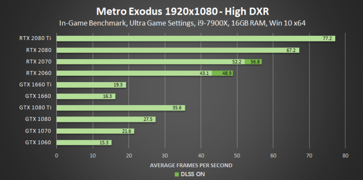 metro-exodus-high-dxr-1920x1080-geforce-gpu-performance