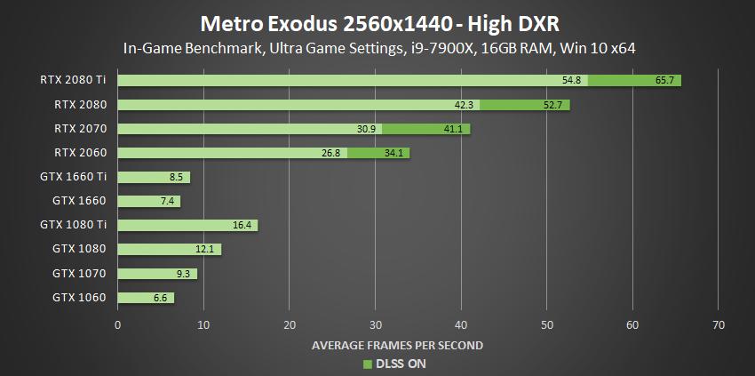 metro-exodus-high-dxr-2560x1440-geforce-gpu-performance