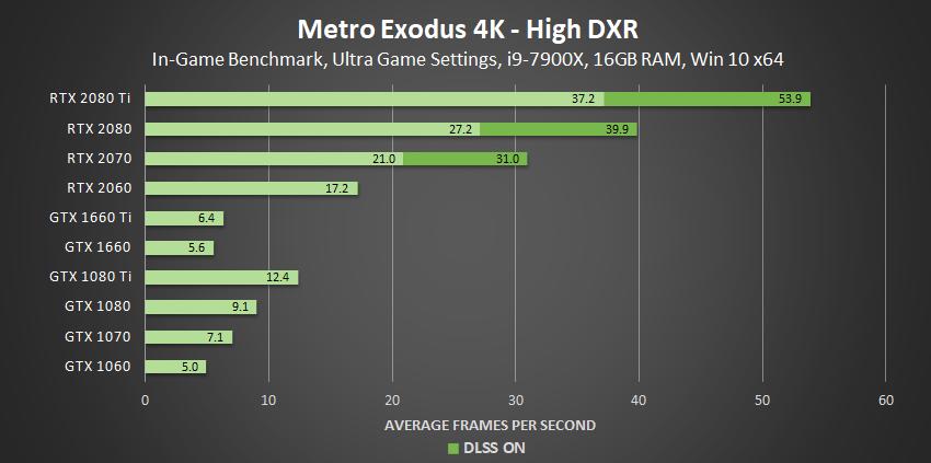 metro-exodus-high-dxr-4k-geforce-gpu-performance