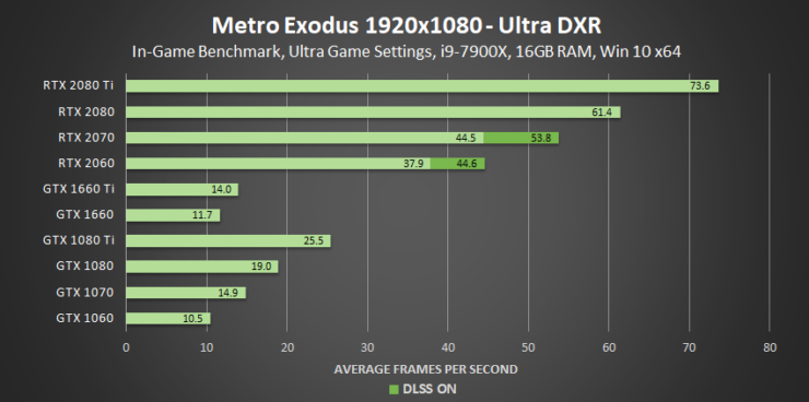 metro-exodus-ultra-dxr-1920x1080-geforce-gpu-performance