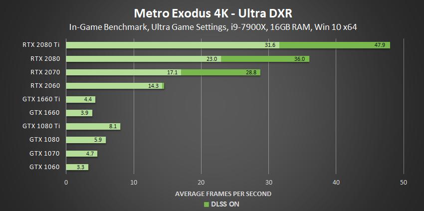 metro-exodus-ultra-dxr-4k-geforce-gpu-performance