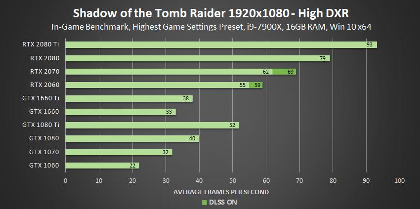 shadow-of-the-tomb-raider-high-dxr-1920x1080-geforce-gpu-performance-1