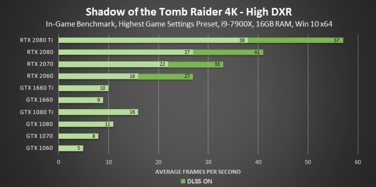 shadow-of-the-tomb-raider-high-dxr-4k-geforce-gpu-performance-1