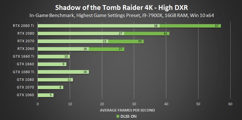 shadow-of-the-tomb-raider-high-dxr-4k-geforce-gpu-performance-1