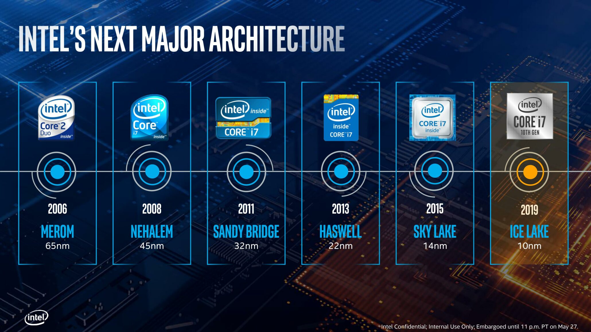 Intel 10nm Ice Lake CPU Benchmark Leak Out, Huge IPC Gain Over AMD