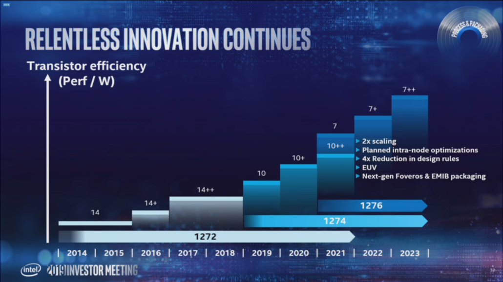 Intel Alder Lake CPUs would utilize the advanced 10nm++ process node.