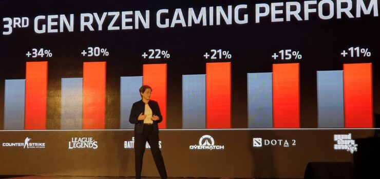 AMD Ryzen 3000 Announced - 7nm CPUs, 12 Cores, 4 6 Ghz, $499 US
