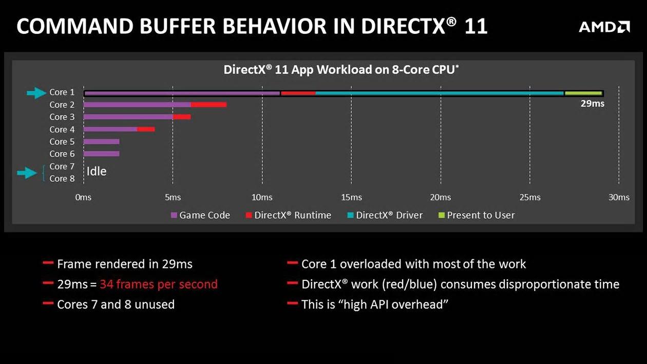 48981-command-buffer-directx11-1260x709-wdp