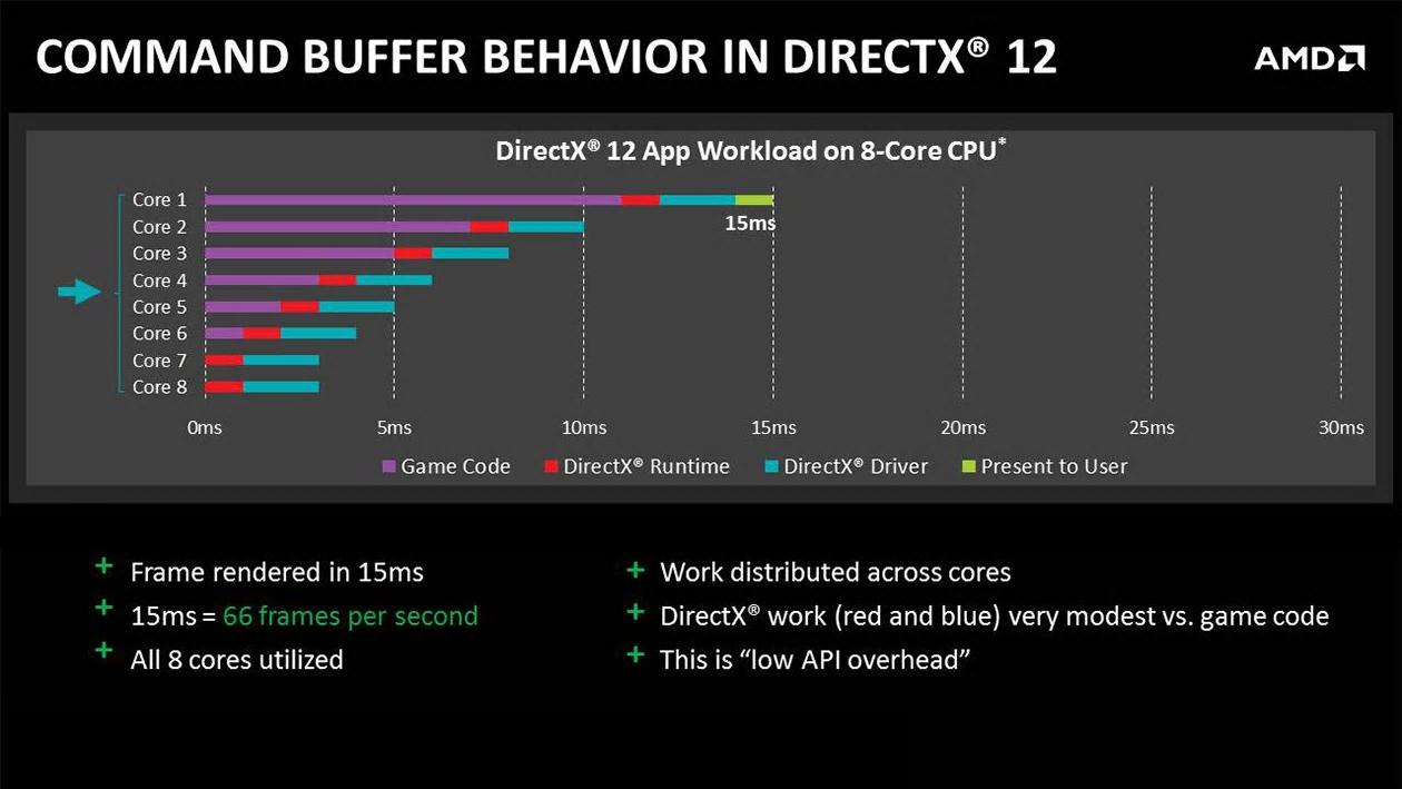 48981-command-buffer-directx12-1260x709-wdp