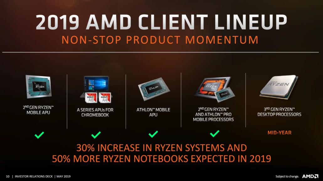 AMD 7nm EPYC Rome, AMD Ryzen 3000, AMD Radeon Navi