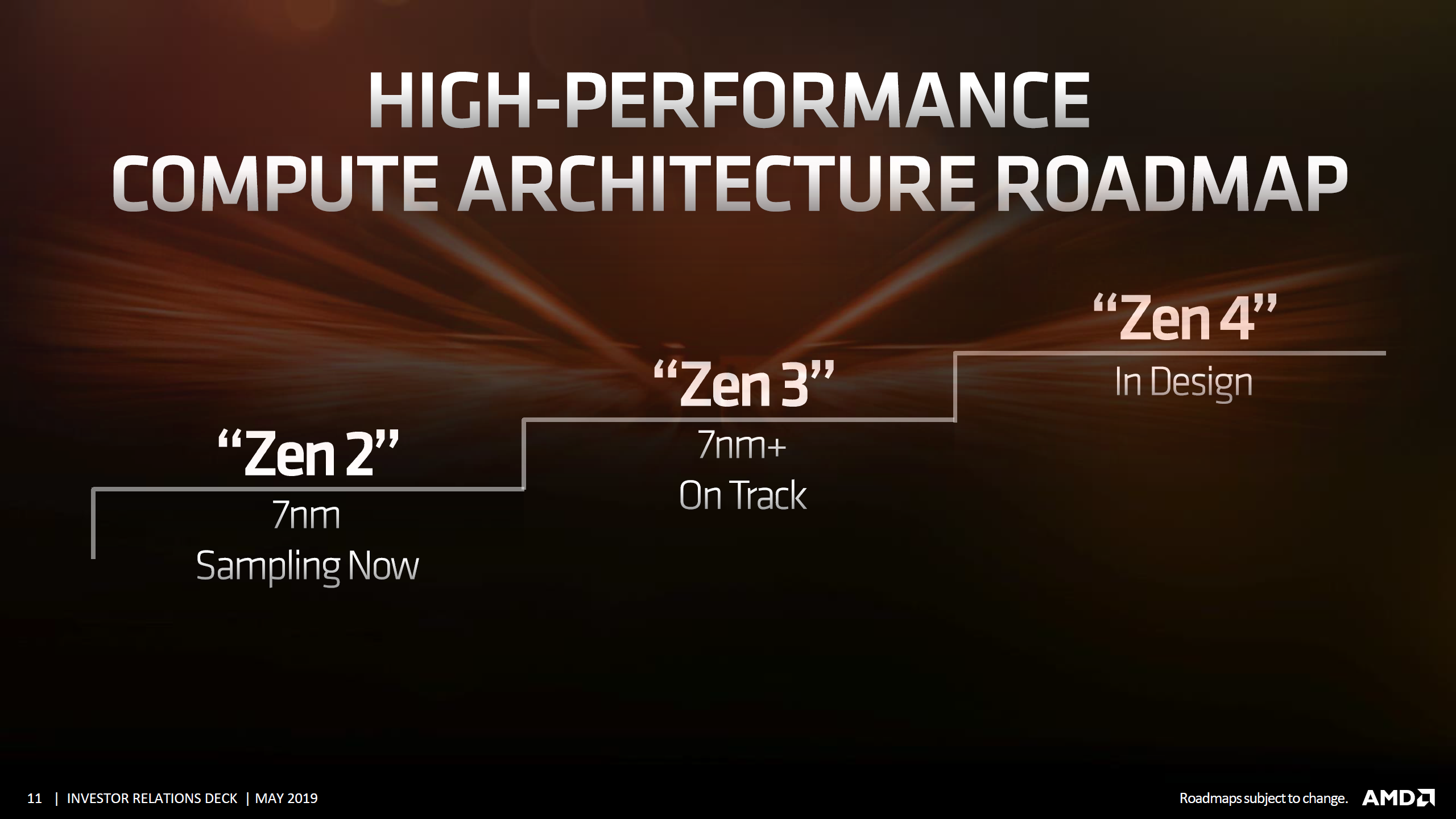 AMD Zen 5 Core For Next-Gen Ryzen, Threadripper, EPYC Confirmed