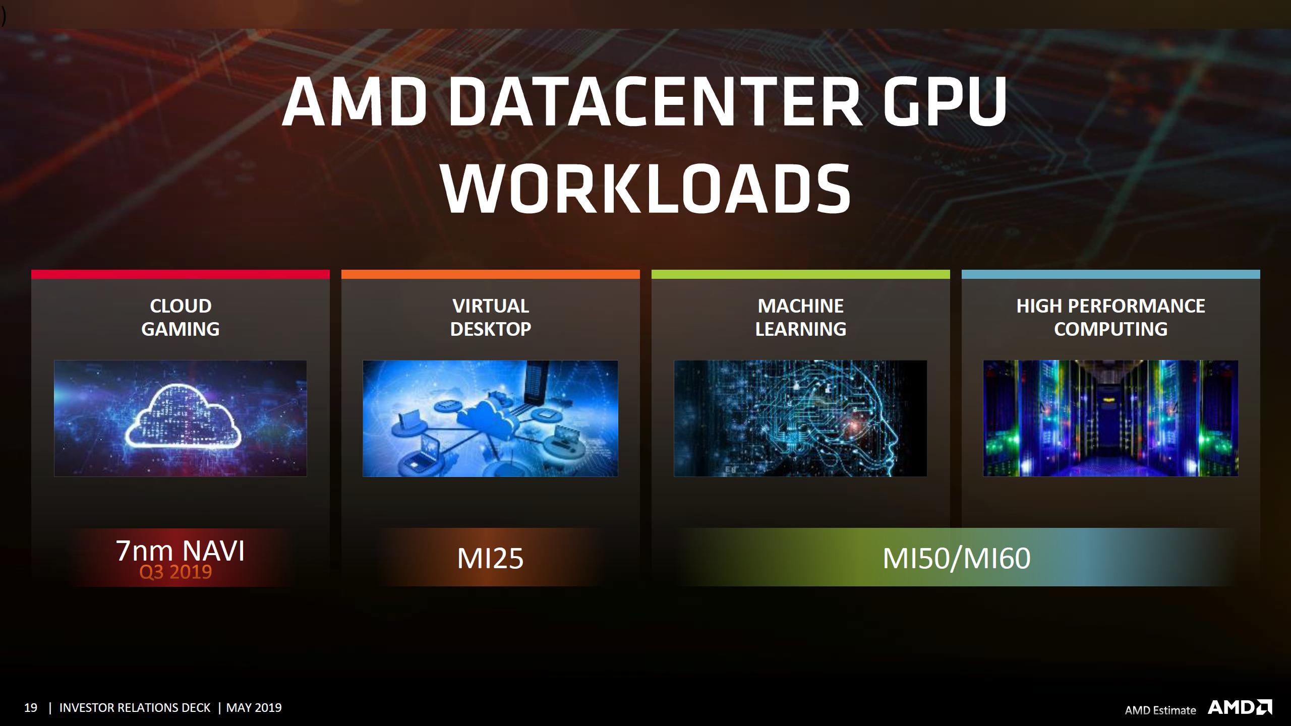 AMD Navi 20 GPU Delayed Till 2020, 7nm Radeon RX Navi Specs