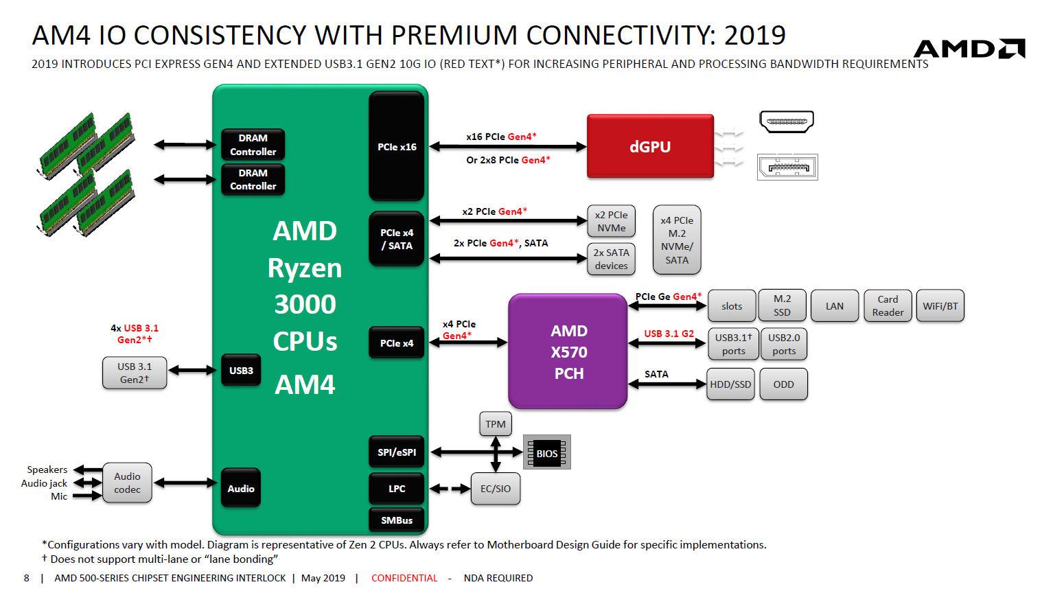 Amd X570 Chipset Blockdiagram Surfaces - Specs