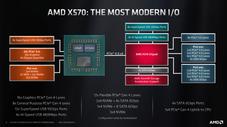 AMD Ryzen 9 3950X CPU Benchmark Leak, Destroys Intel's i9-9980XE