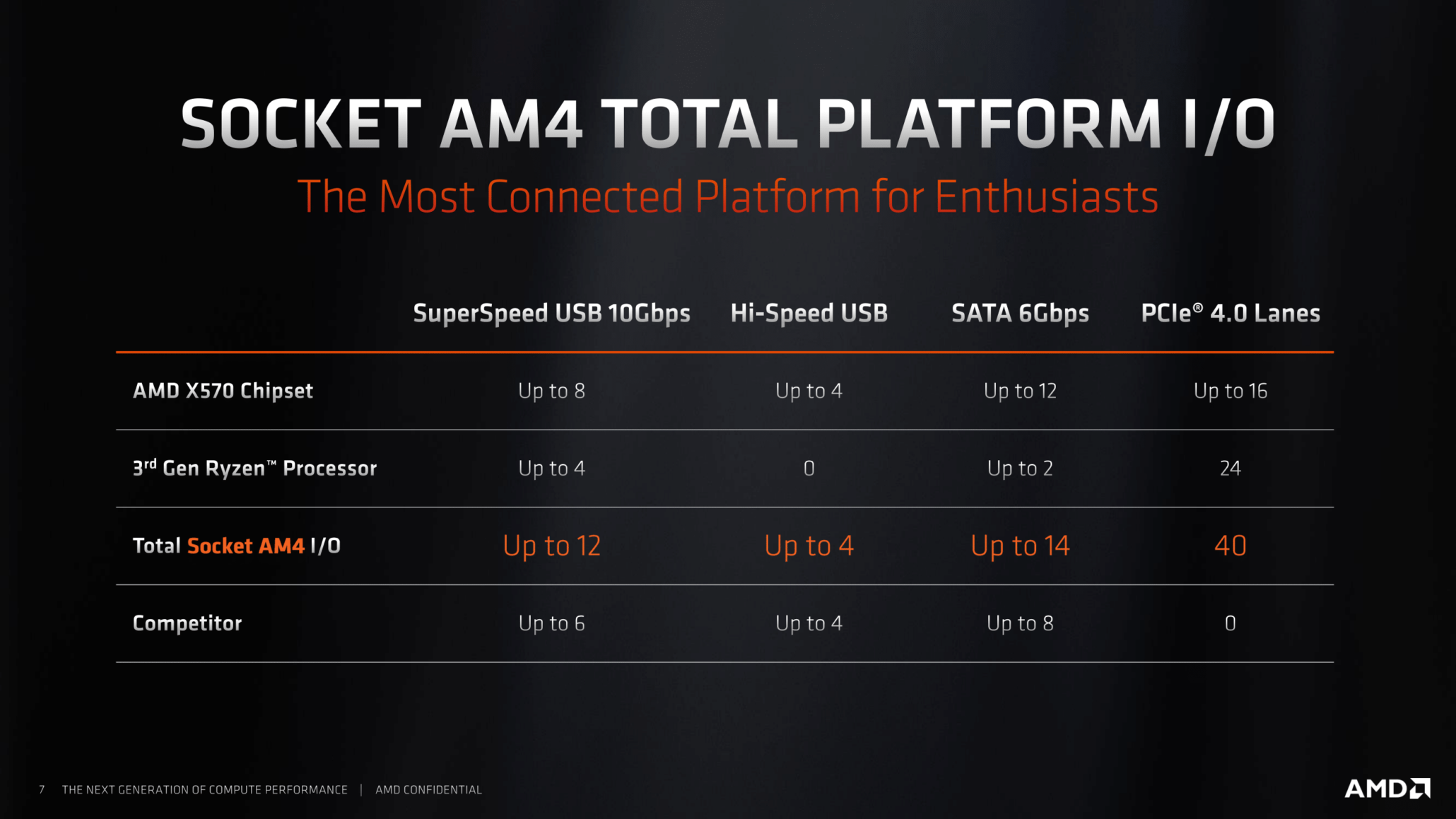 amd-x570-chipset-details-and-specs_3