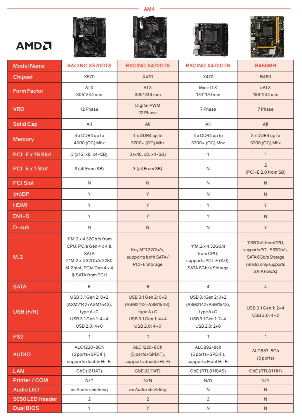 BIOSTAR X570 Racing GT8 Motherboard For AMD Ryzen 3000 Leaks Out