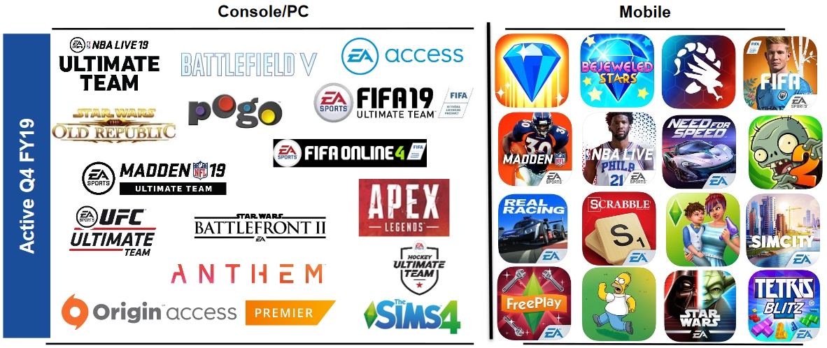 Electronic Arts (EA) 2018-19 Results Fall but a Planned