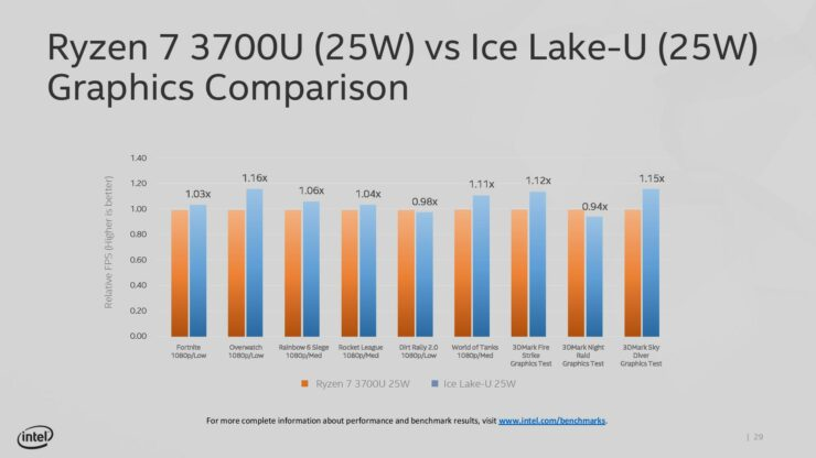 intel-gen-11-ice-lake-10nm-graphics-performance_2