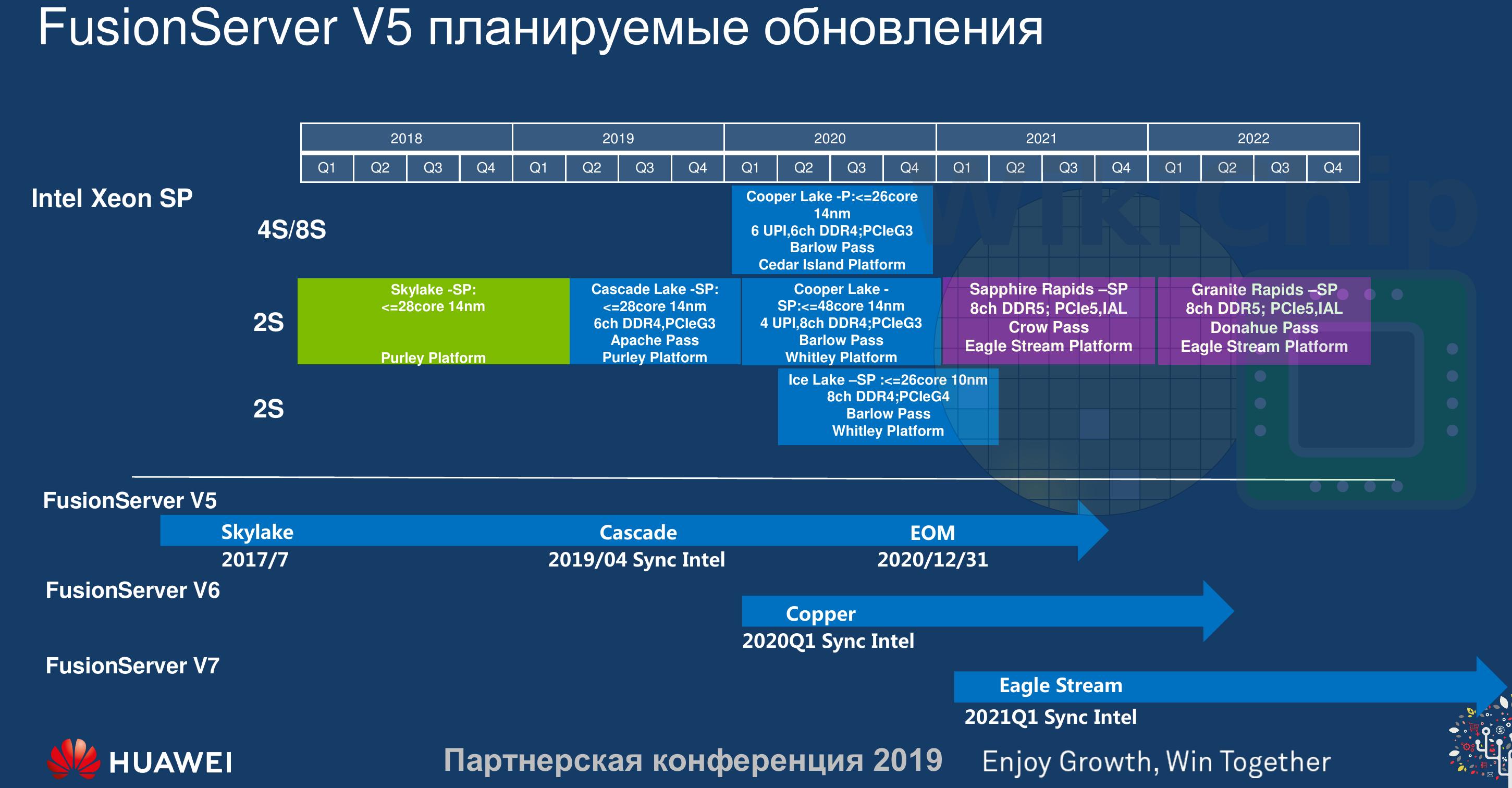 Intel Xeon Roadmap Leak, 10nm Ice Lake, Sapphire Rapids CPU