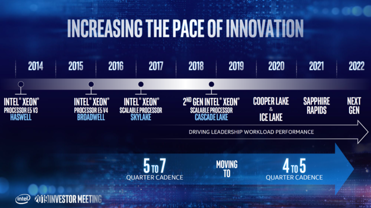 intel-xeon-roadmap_ice-lake_sapphire-rapids_granite-rapids_3