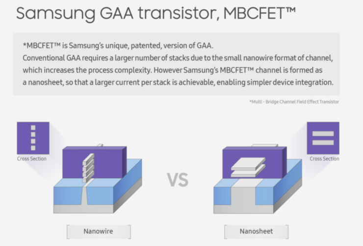 Samsung Announces 3nm MBCFET Process - 5nm Production In 2020