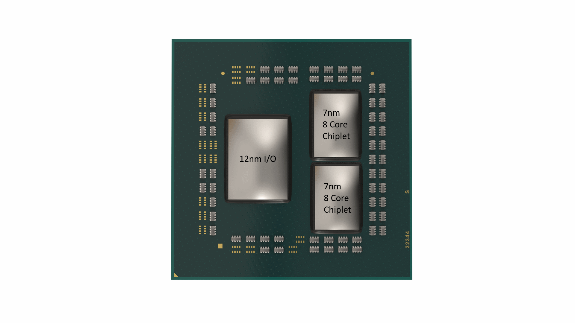 Ryzen 3000 Series CCX and Core Layout Quick Guide