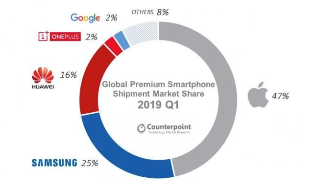 Apple premium smartphone market share Q1 2019