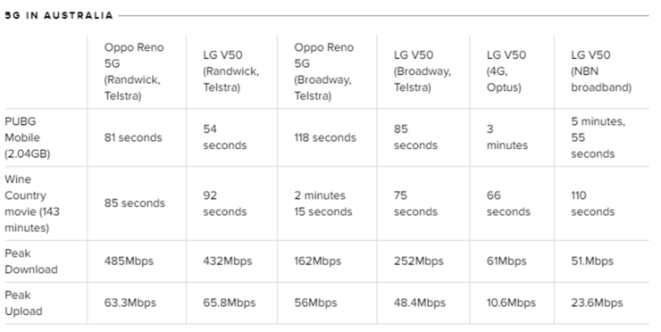 5G real world speeds are insanely fast