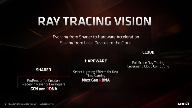 AMD 2nd Generation Radeon RX Navi GPUs With Ray Tracing Support