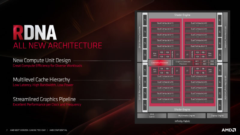 amd-rdna-gpu-architecture-for-navi-radeon-rx-5700-series_4