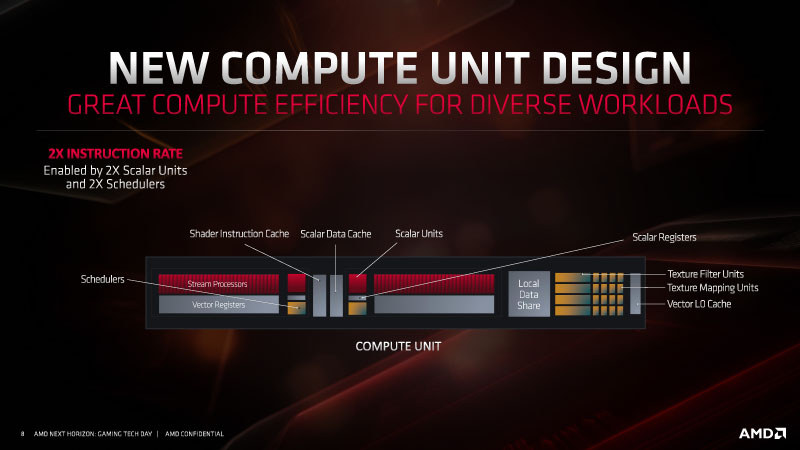 AMD podría integrar hardware dedicado al Ray Tracing en las Navi 23 3