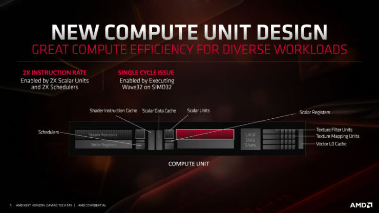 amd-rdna-gpu-architecture-for-navi-radeon-rx-5700-series_6