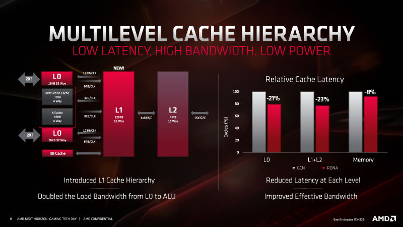 amd-rdna-gpu-architecture-for-navi-radeon-rx-5700-series_9