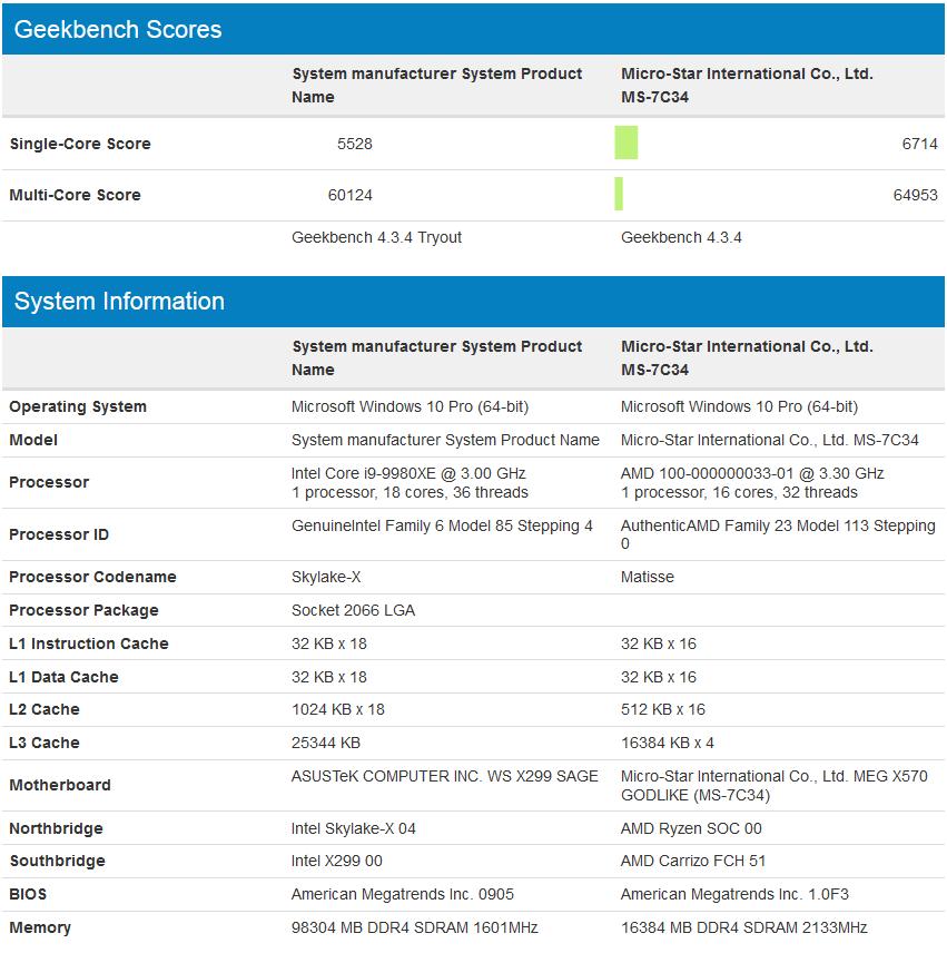 AMD Ryzen 16 Core 5 2GHz CPU Benchmark Leaked, Crushes Intel's i9 9980XE