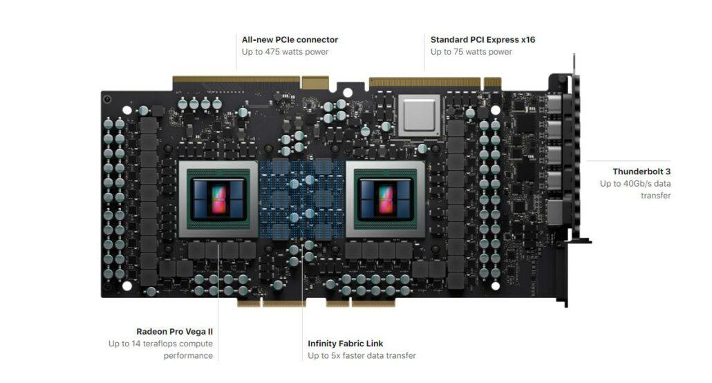 AMD Radeon Pro Vega II Duo Graphics For Apple Mac Pro