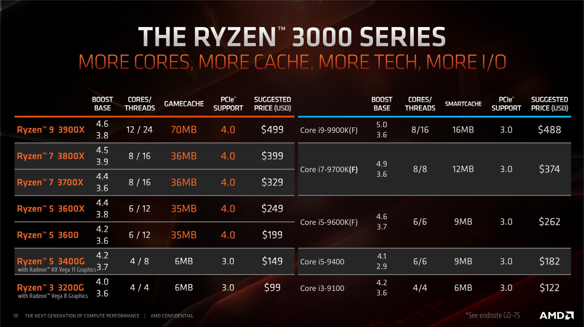 AMD Ryzen 3000 Prices & Specs Leaked - Ryzen 5 3400G APU For $149