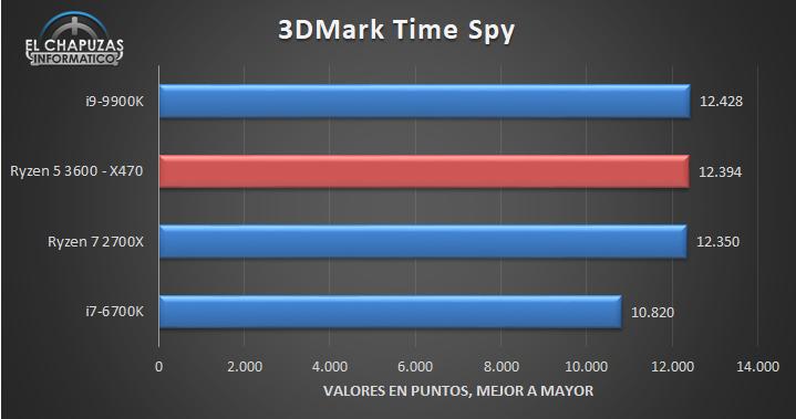 amd-ryzen-5-3600-x470-benchmarks-2