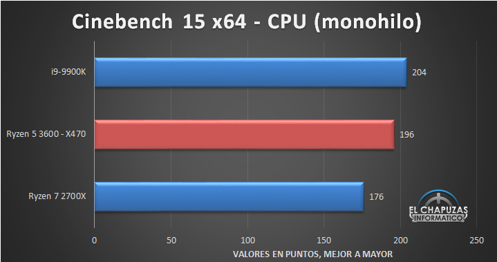 amd-ryzen-5-3600-x470-tests-2