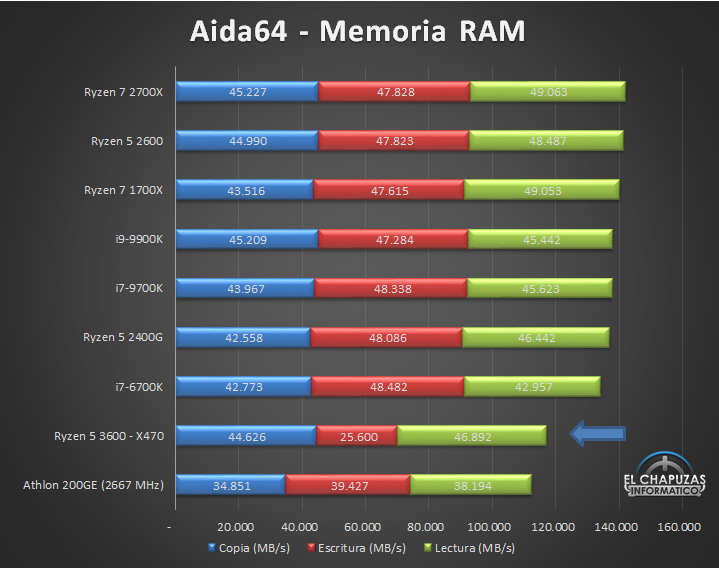 amd-ryzen-5-3600-x470-tests-9