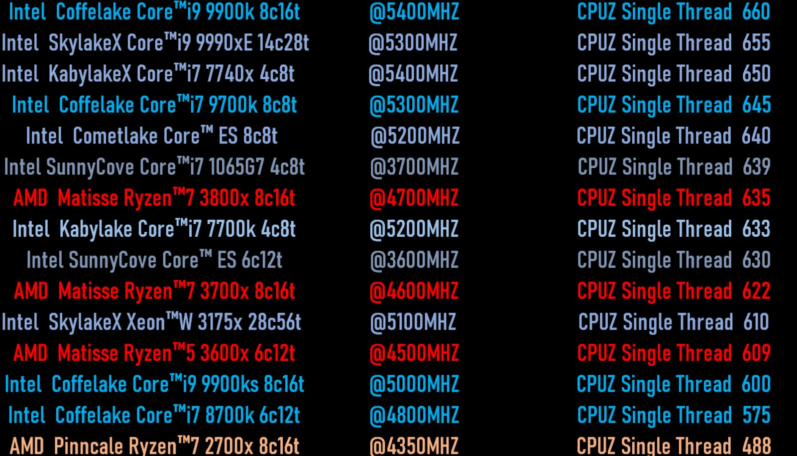 Intel-Sunny-Cove-10nm-Ice-Lake-ES-CPU-Comet-Lake-CPU-AMD-Ryzen-3000-CPU-Single-Core-Performance-Benchmark-Leak.jpg