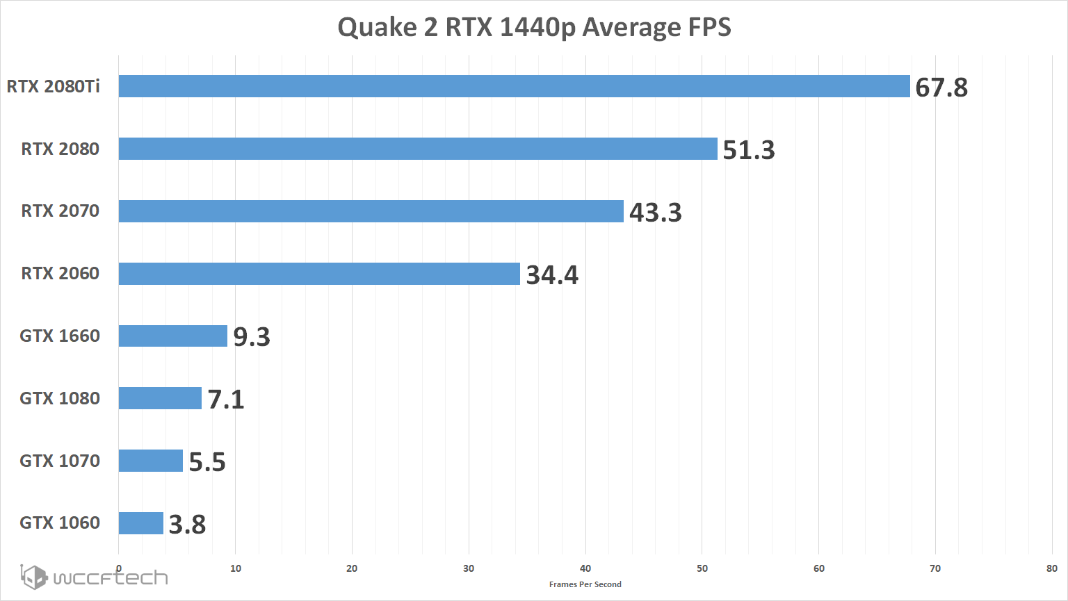 Quake 2 RTX Is Out And What Kind Of Performance You Can Expect