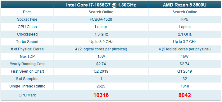 Intel Core i7-1065G7 Versus AMD Ryzen 5 3500U