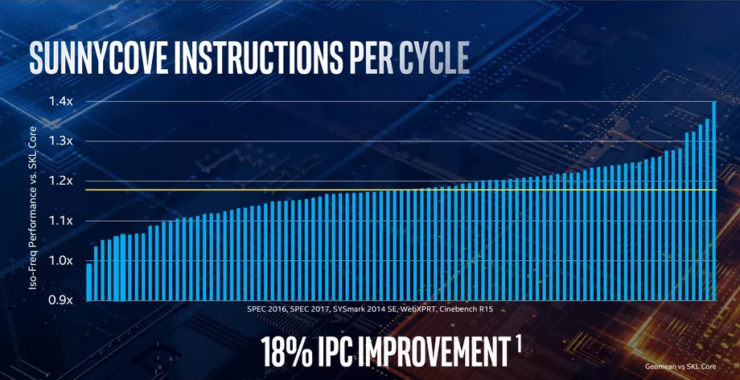 IPC Improvement Over Skylake