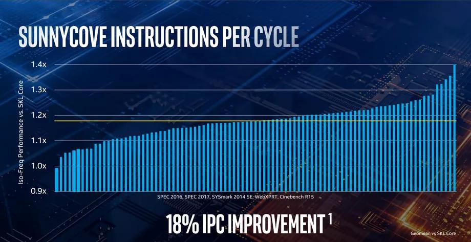 IPC Improvement Over Skylake