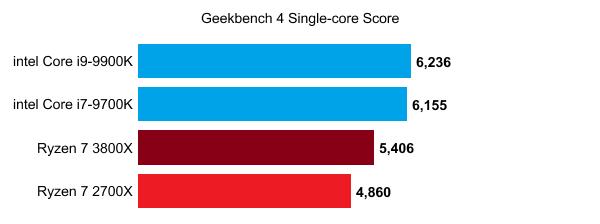 AMD Ryzen 7 3800X Benchmarks Leaked, Crushes Intel's i9 9900K