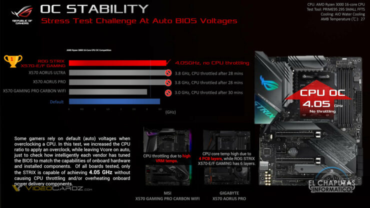 0015-asus-x570-rog-strix-fighting-guide