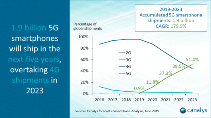 5G smartphone shipments will overtake 4G-powered handsets in the next four years