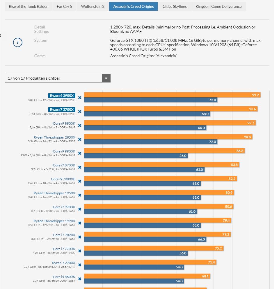 AMD-Ryzen-9-3900X-and-Ryzen-7-3700X-CPU-Review_Assassins-Creed-Odyssey.png