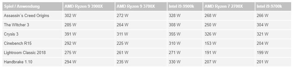 AMD Ryzen 9 3900X 12 Core & Ryzen 7 3700X 8 Core CPU Review Leak